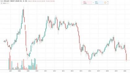 Падение нефти, девальвация рубля. Мысли по рынку